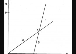 2. The position-time (x -1) graphs for two children A and B returning from their school O to their homes P and Q respectively are shown in Fig. Choose the correct entries in the brackets below: (a) (A/B) lives closer to the school than (B/A). (b) (A/B) starts from the school earlier than (B/A). (c) (A/B) walks faster than (B/A). (d) A and B reach home at the (same/different) time. (e) (A/B) overtakes (B/A) on the road (once/twice).